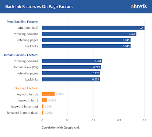 link building for seo, Link Building for SEO | Your Ultimate Guide in 2021 [Updated] link building for seo | your ultimate guide in 2021 [updated] Link Building for SEO | Your Ultimate Guide in 2021 [Updated] 00 backlink factors on page factors