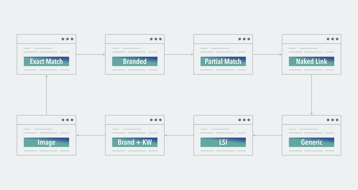 link building for seo, Link Building for SEO | Your Ultimate Guide in 2021 [Updated] link building for seo | your ultimate guide in 2021 [updated] Link Building for SEO | Your Ultimate Guide in 2021 [Updated] anchor text